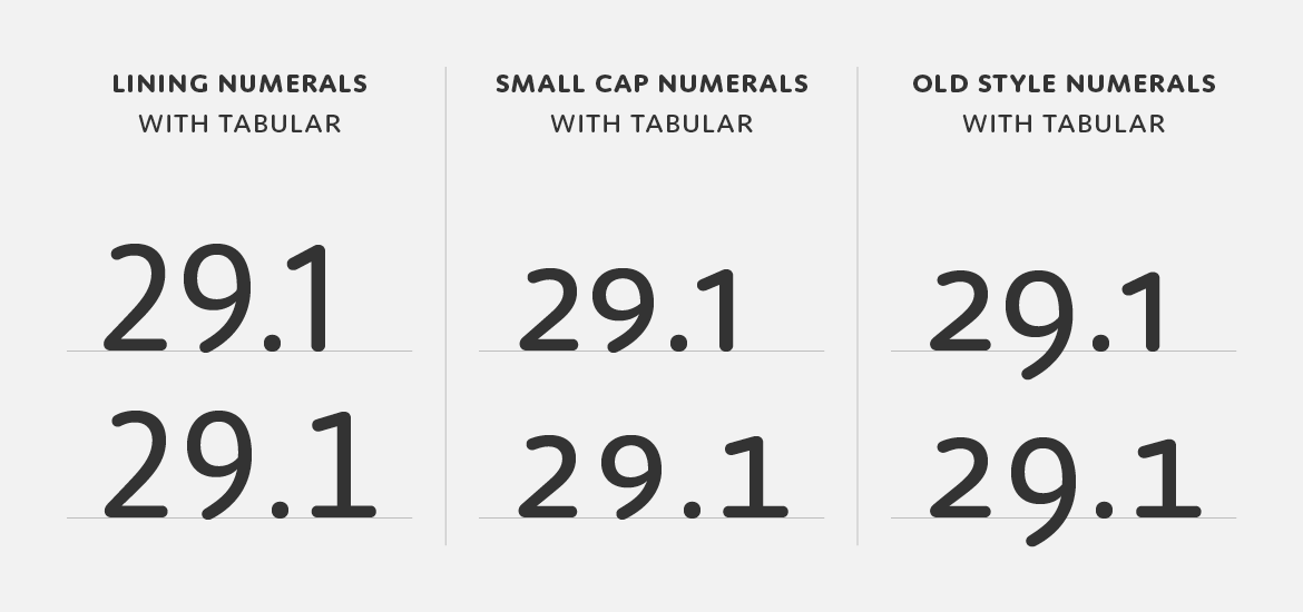 The different number styles of Moniker — lining, small cap and old style, all with tabular counterparts.